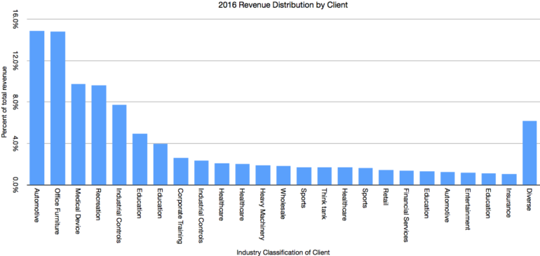 Revenue by Client