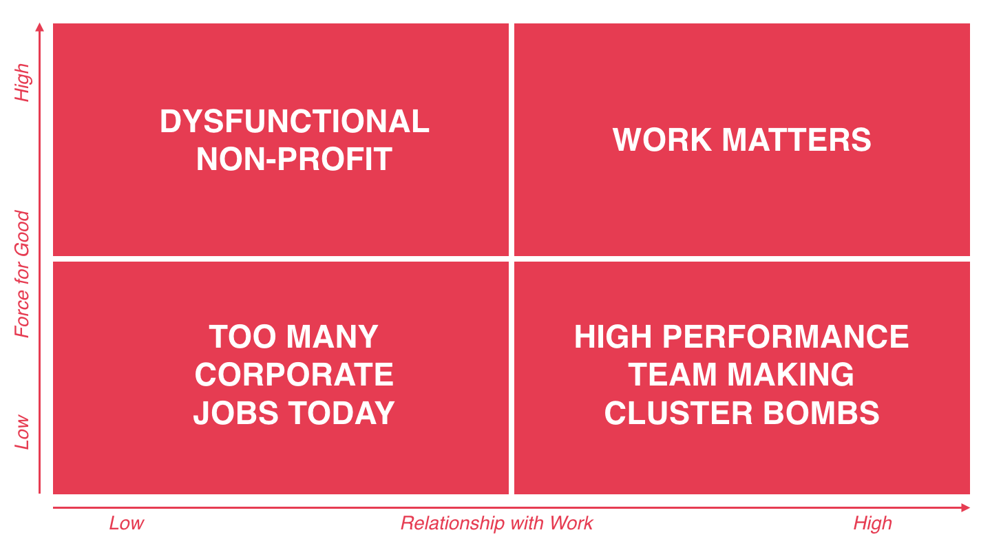 Work matters has two dimensions: force for good, and relationship to work