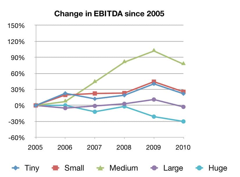 Chart showing how EBITDA has changed.