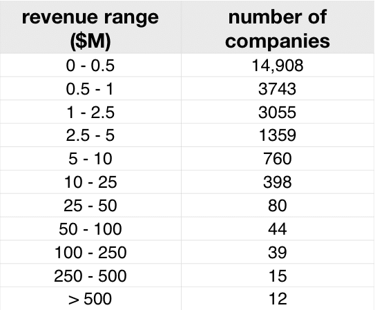 Software development company size as measured by revenue