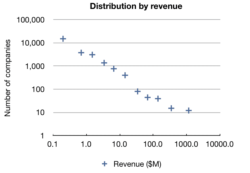 Company size distribution, log-log plot
