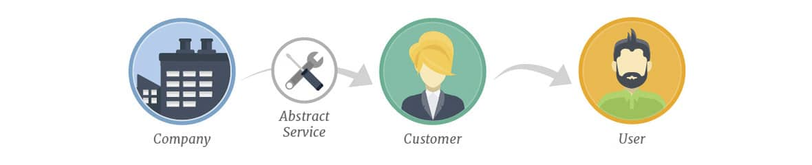 Marketing a service to create a product for your customer's customer
