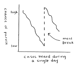 Chance of parole as a function of time-of-day