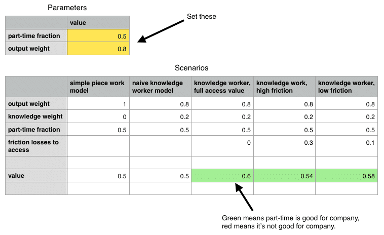 A simple value model for part-time knowledge workers.