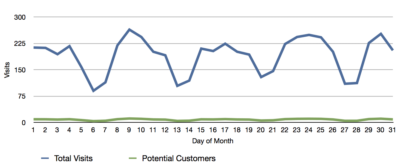 Total visits and potential customer visits by day
